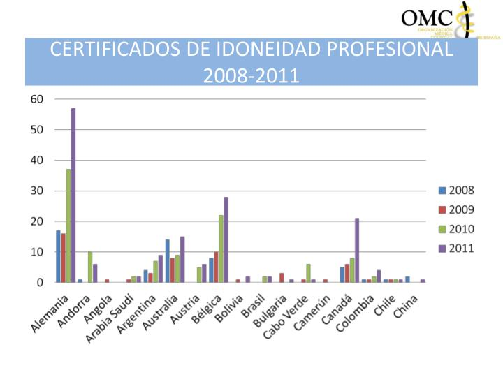 Certificados de idoneidad profesional 2008 20111