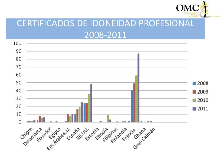Certificados de idoneidad profesional 2008 20112
