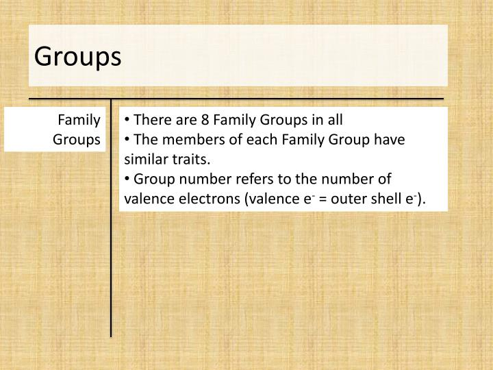 Ppt Family Groups In Periodic Table Powerpoint Presentation Id