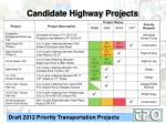 candidate highway projects