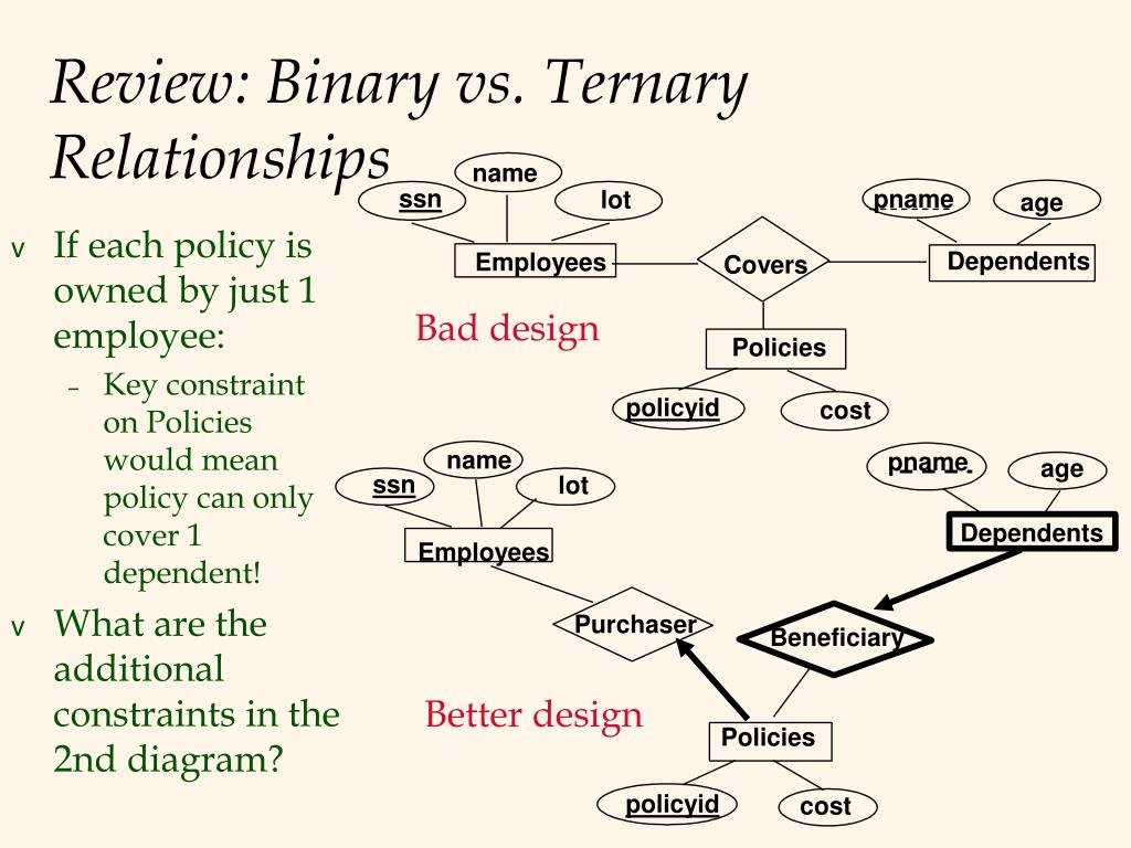PPT - Logical DB Design: ER to Relational PowerPoint ...