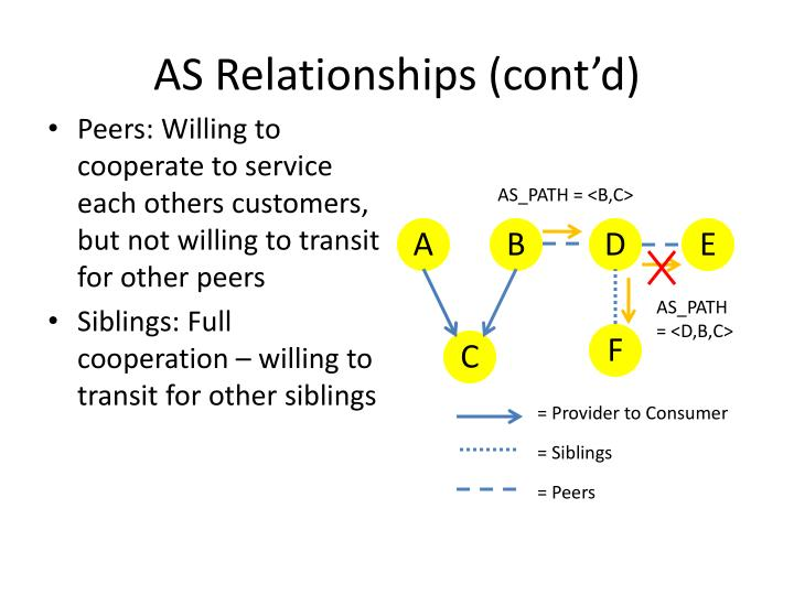 AS Relationships (cont'd)