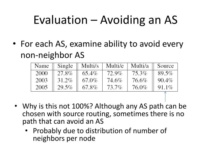 Evaluation – Avoiding an AS
