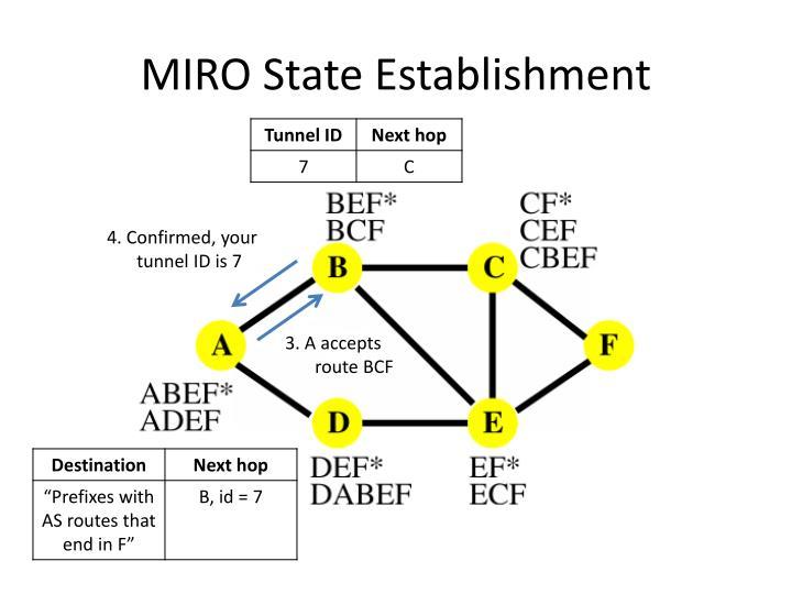 MIRO State Establishment