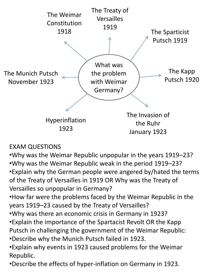 the political problems facing the weimar republic Impact of world war one on the weimar republic world war one had a  caused the new government lead by ebert to inherit many problems  city of weimar.