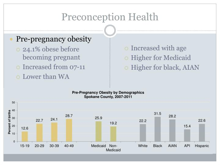 Preconception Health