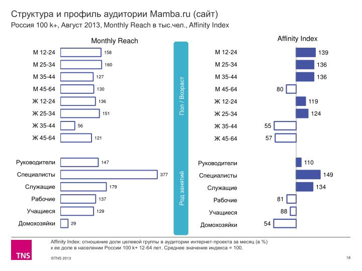 Структура и профиль аудитории Mamba.ru (сайт)