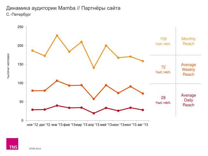 Динамика аудитории Mamba // Партнёры сайта