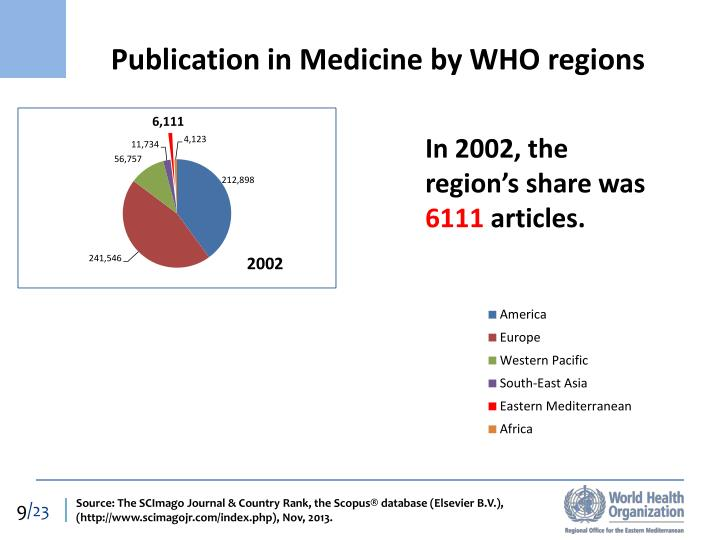 Publication in Medicine by WHO regions