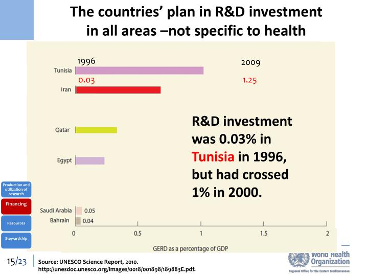 The countries' plan in R&D