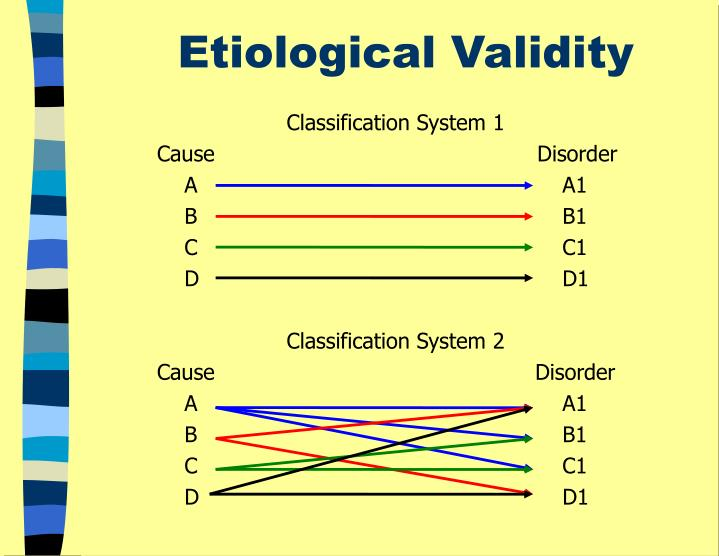 Etiological Validity