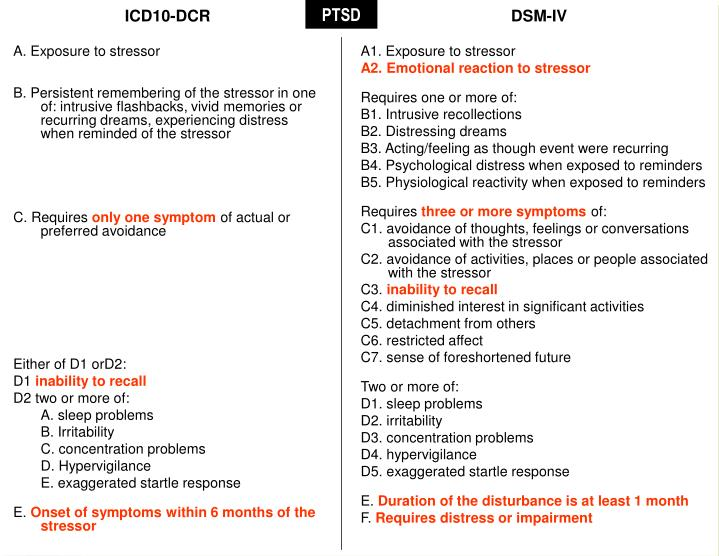 ICD10-DCR