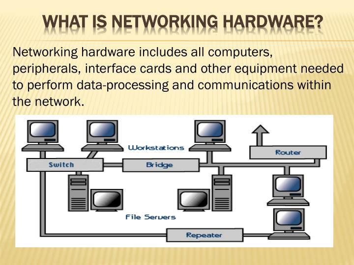 PPT - What is Networking Hardware? PowerPoint Presentation