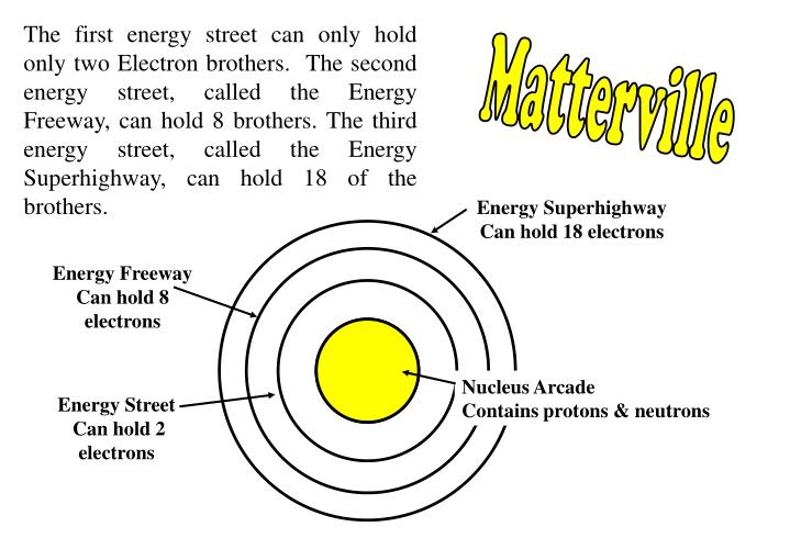 Energy Superhighway Can hold 18 electrons