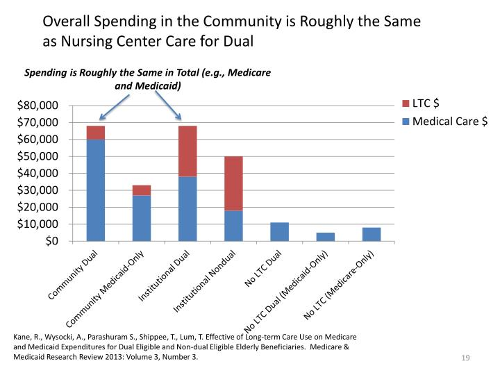 Overall Spending in the Community is Roughly the Same as Nursing Center Care for Dual Older Adults