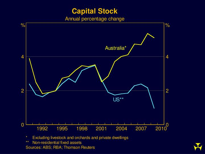 The development of asia risk and returns for australia natstats 2010 conference