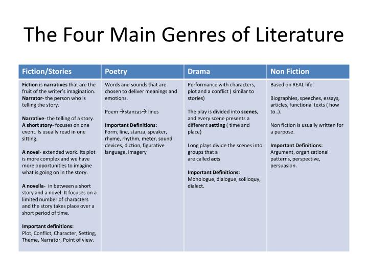the four main genres of literature n.