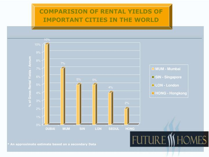COMPARISION OF RENTAL YIELDS OF IMPORTANT CITIES IN THE WORLD
