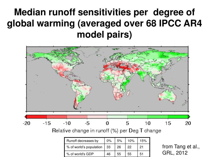 Median runoff sensitivities per  degree of global warming (averaged over 68