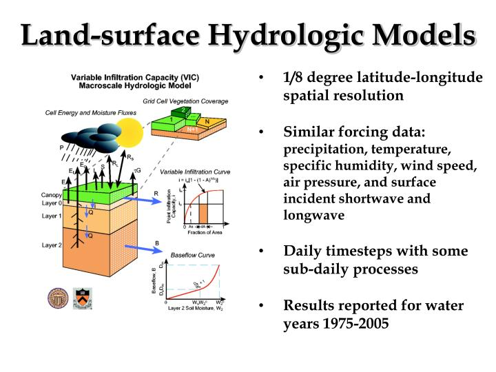 Land-surface Hydrologic Models