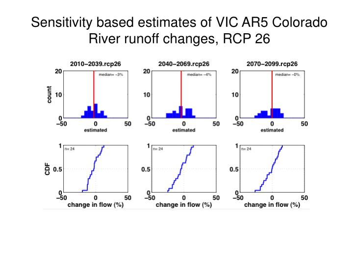 Sensitivity based estimates of VIC AR5 Colorado River runoff changes, RCP 26