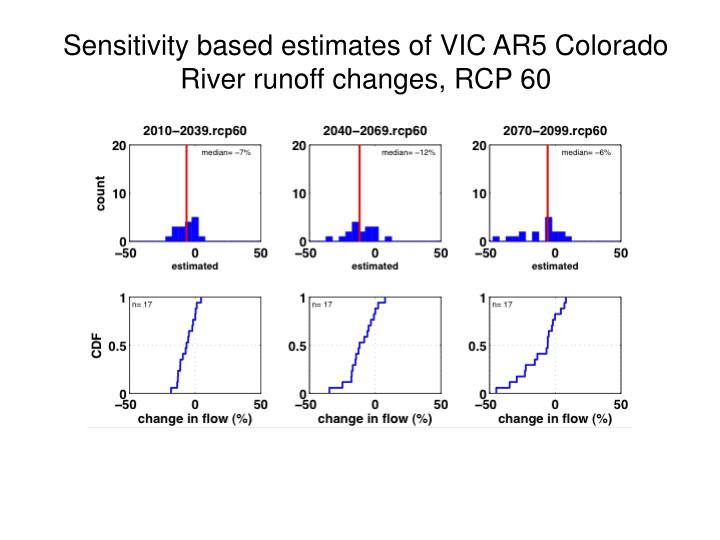 Sensitivity based estimates of VIC AR5 Colorado River runoff changes, RCP 60