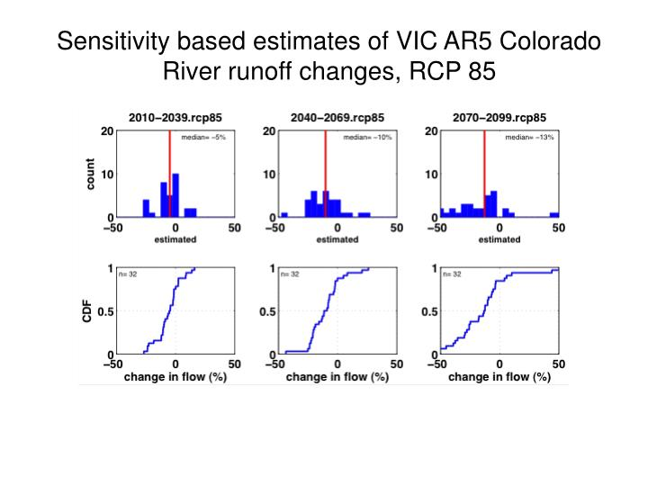 Sensitivity based estimates of VIC AR5 Colorado River runoff changes, RCP 85