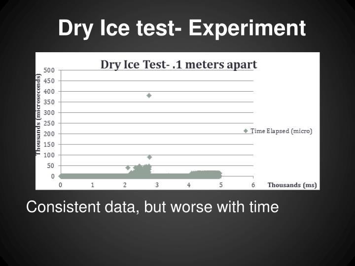 Dry Ice test- Experiment