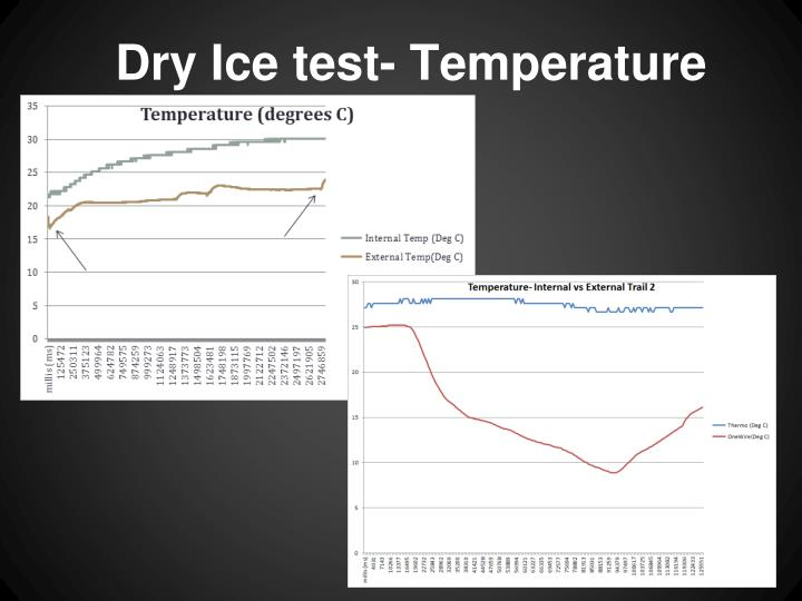 Dry Ice test- Temperature