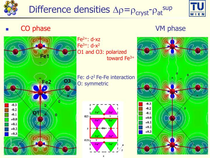 Difference densities