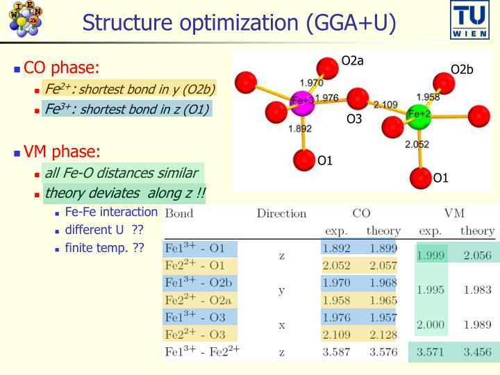 Structure optimization (GGA+U)