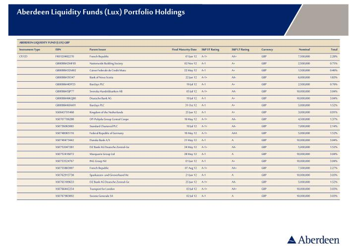 aberdeen liquidity funds lux portfolio holdings n.