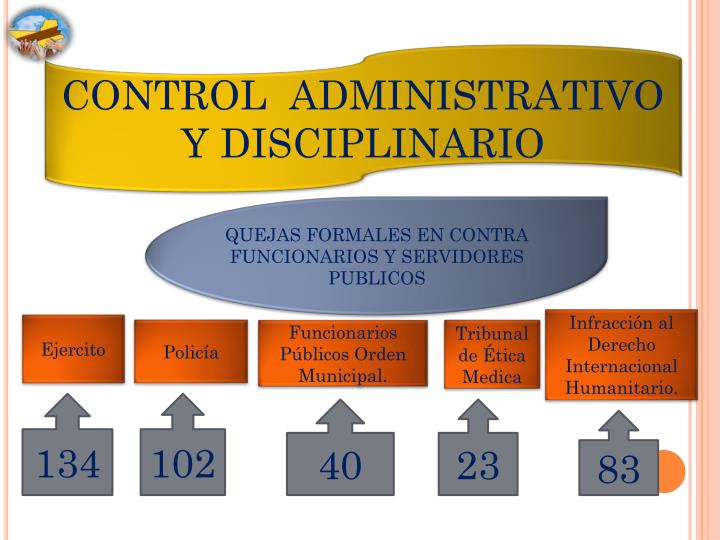 CONTROL  ADMINISTRATIVO Y DISCIPLINARIO