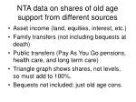nta data on shares of old age support from different sources