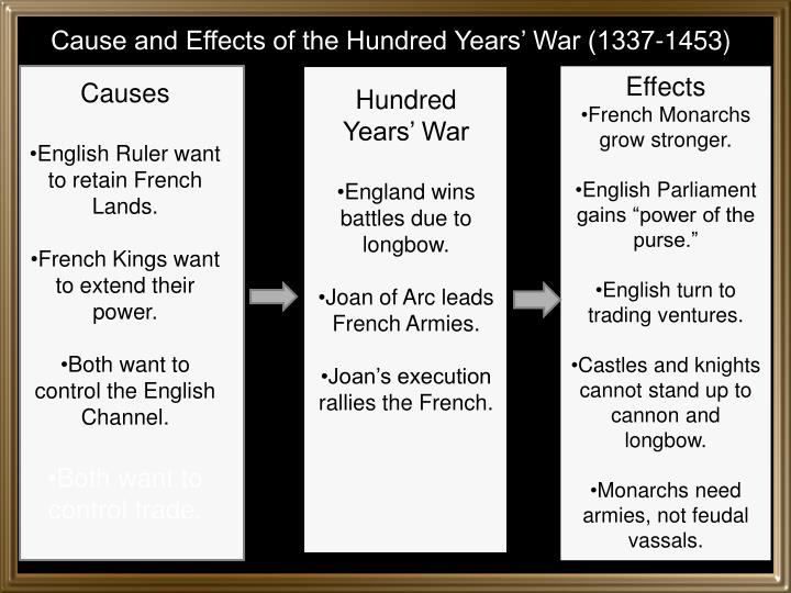 Cause and Effects of the Hundred Years' War (1337-1453)