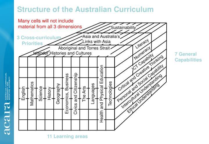 Structure of the australian curriculum