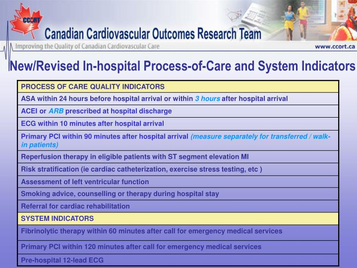 New/Revised In-hospital Process-of-Care and System Indicators