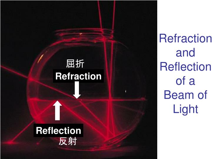 Refraction and