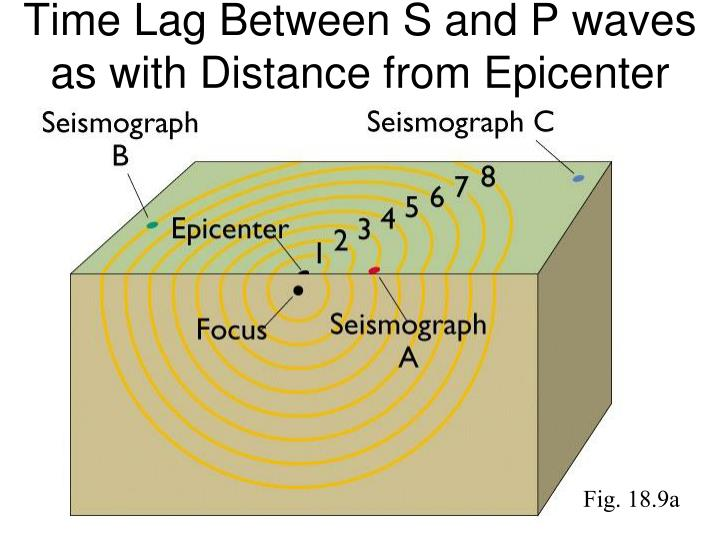 Time Lag Between S and P waves as with Distance from Epicenter