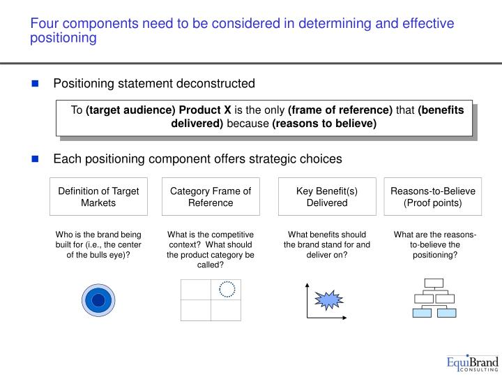 Four components need to be considered in determining and effective positioning