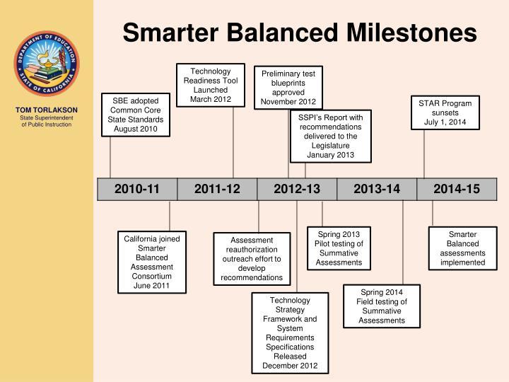 Smarter Balanced Milestones