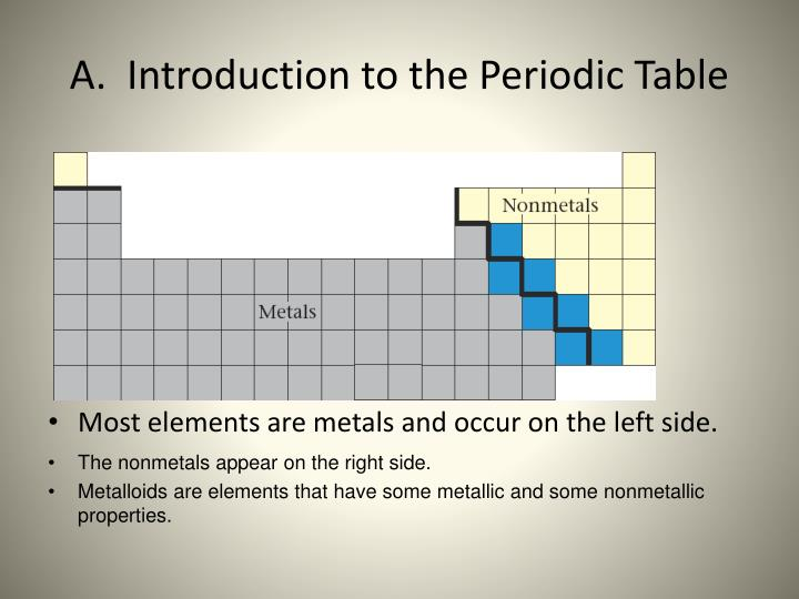 a introduction to the periodic table n.