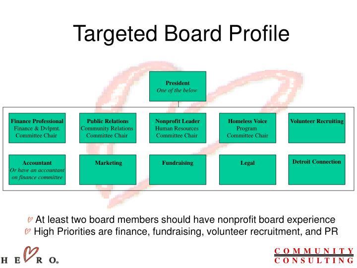 Targeted Board Profile