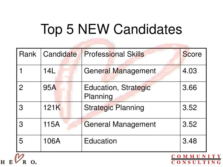 Top 5 NEW Candidates
