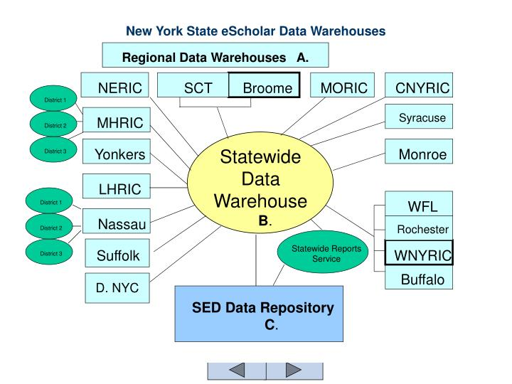 New york state escholar data warehouses
