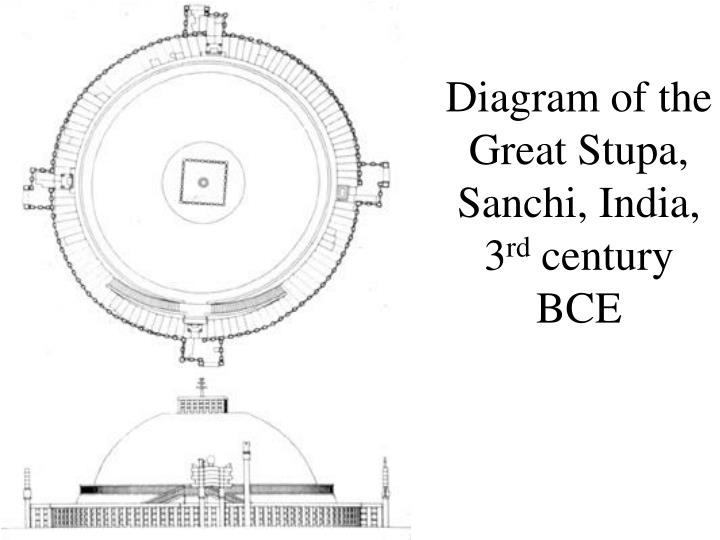 Diagram of the Great Stupa, Sanchi, India, 3