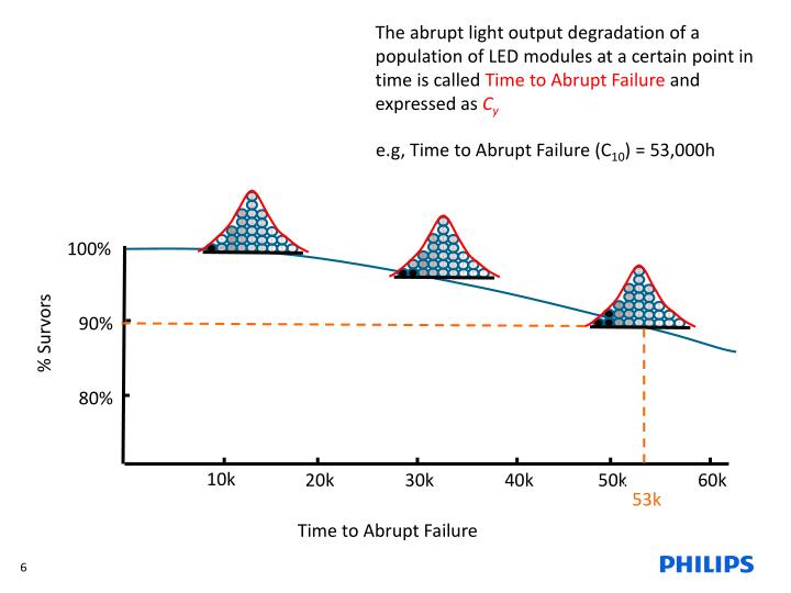 The abrupt light output degradation of a population of LED modules at a certain point in time is called