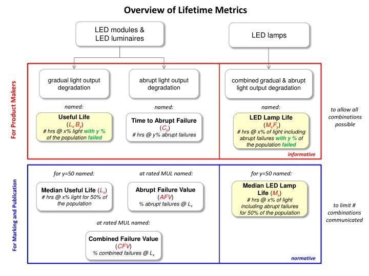 Overview of Lifetime Metrics