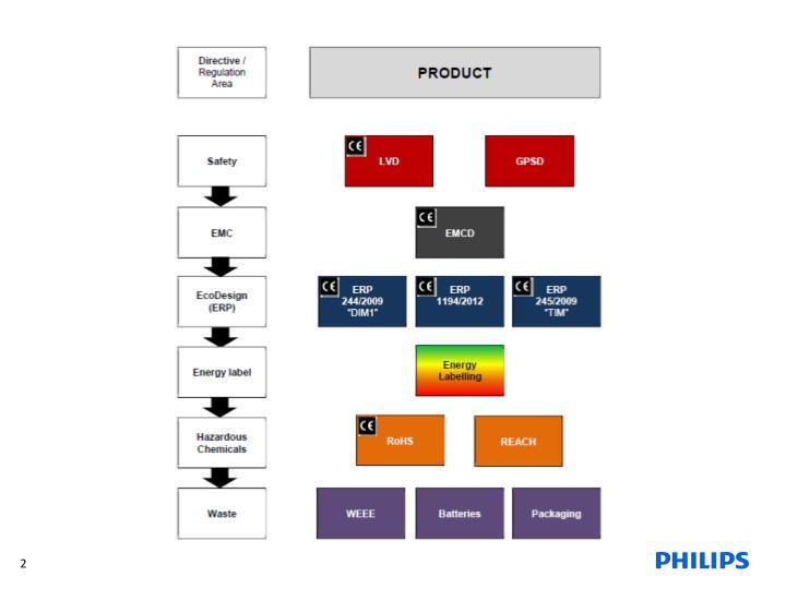 Standards legislation and guidance briefing