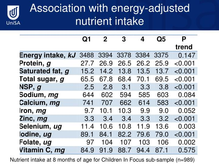 Association with energy-adjusted nutrient intake
